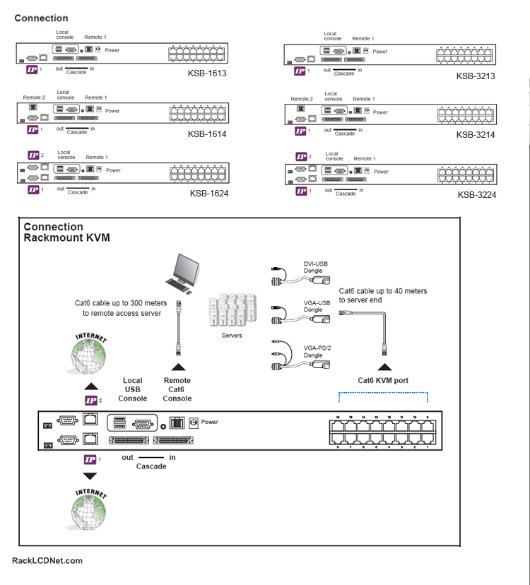 KSB Matrix Multi-User CAT5 CAT IP KVM Connection Diagram