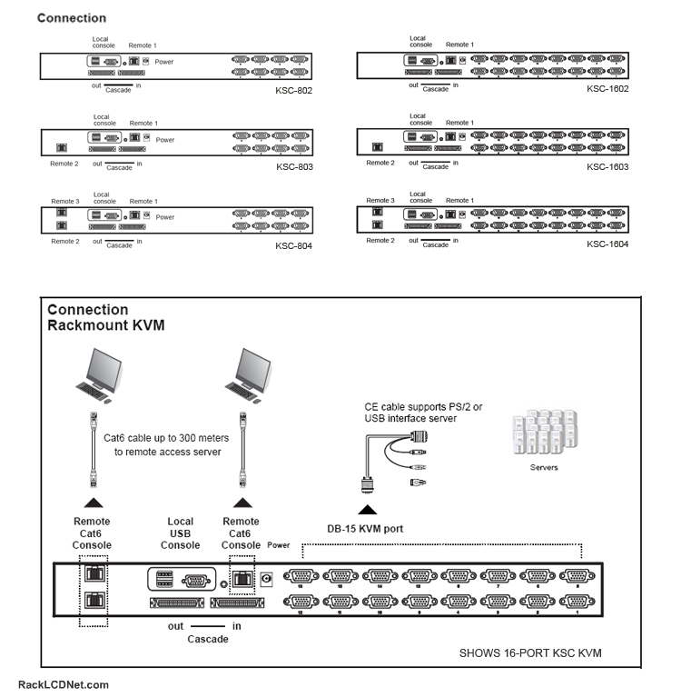 KSC Matrix Multi-User KVM Connection Diagram